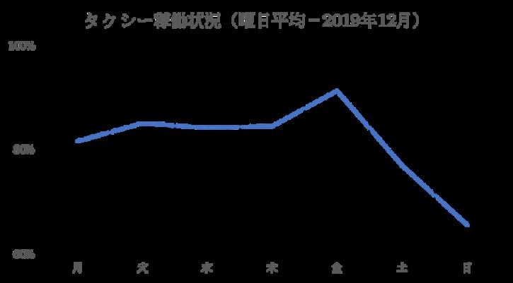 12月の稼働率の平均値
