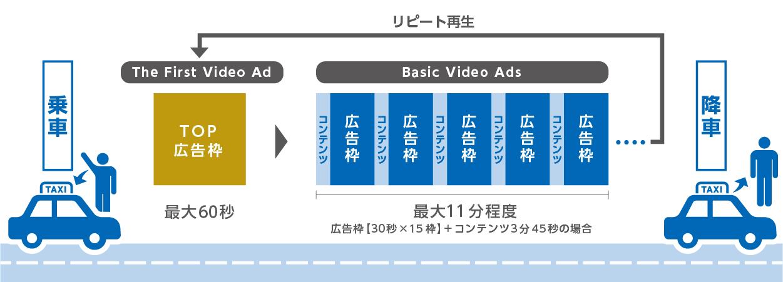 広告放映の仕組み